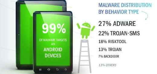 Über 99 Prozent aller mobilen Schädlinge zielen auf Android-Devices