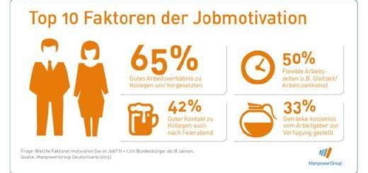 Gute Laune und ein Bier - die zehn Top-Faktoren für zufriedene Mitarbeiter hat die ManpowerGroup ermittelt