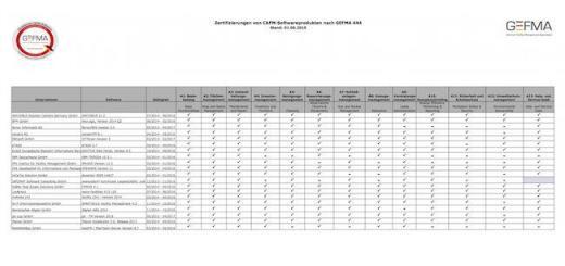 Auch in der jüngsten Übersicht zur GEFMA 444 Zertifizierung haben viele Hersteller nicht alle 13 Kataloge zertifiziert