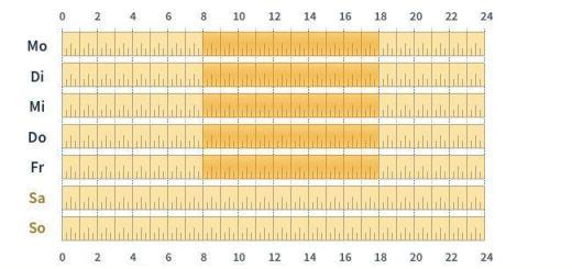 Auf die Viertelstunde genau lassen sich elektronische Thermostat-Ventilköpfe steuern