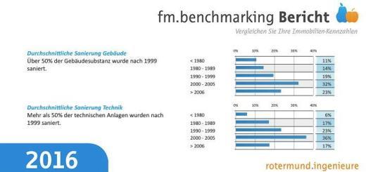 Der neue fm.benchmarking Bericht 2016 von rotermund.ingenieure liefert aktuelle Zahlen für den Gebäudebetrieb und die FM-Planung