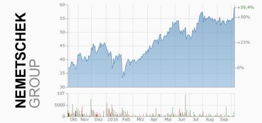 Aktienkurs der Nemetschek Group zum 11. Oktober 2016 - (c) finanzen.net