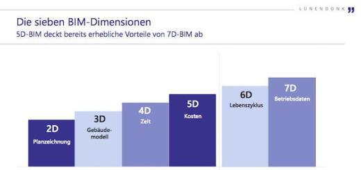 5D tuts auch: In ihrem jüngsten Whitepaper zum Thema BIM gehen die Marktforscher von Lünendonk in Zusammenarbeit mit Caverion online davon aus, dass sich mittelfristig BIM 5D durchsetzen wird