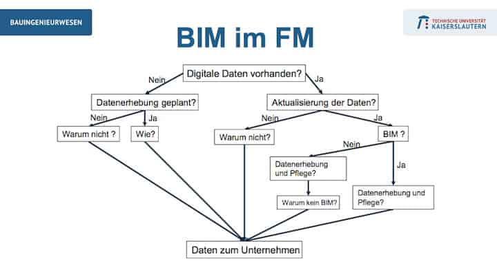 Auf der INservFM 2018hat Prof. Joachim Hohmann gestern die erste Studie zu BIM im FM in Deutschland vorgestellt