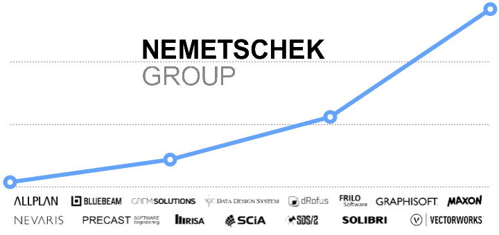 Wachstumszahlen über 20 Prozent: Auch im zweiten Quartal 2018 segelt die Nemetschek Group kräftig im Aufwind