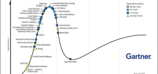 IoT muss noch ein bisschen warten, aber dann... – der Gartner Hype Cycle lässt schon mal vermuten, in welchen Zeitfenstern es mit neuen Technologien im Massenmarkt klappt