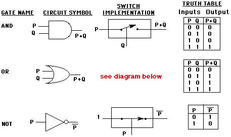 Circuit Logic Gates car block wiring diagram