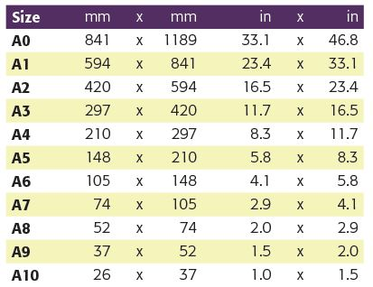 Ultimate Paper Size Guide Never Be Confused By Paper Sizes Again - A4 Sheet Size