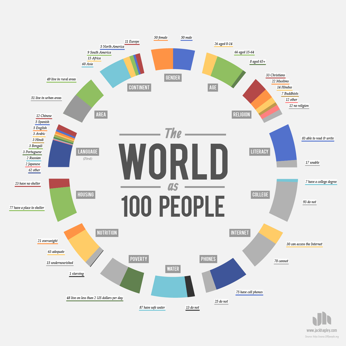 world-as-100-people_infographic