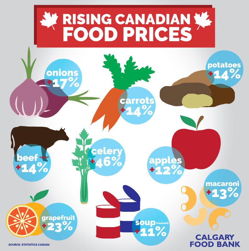 Rising Canadian Food Prices - Calgary Food Bank