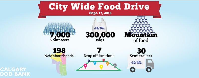 City Wide Food Drive
