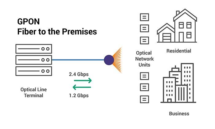 gigabit passive optical network gpon network diagram each house is