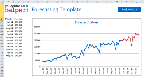 Monthly Forecasting Excel Spreadsheet Template