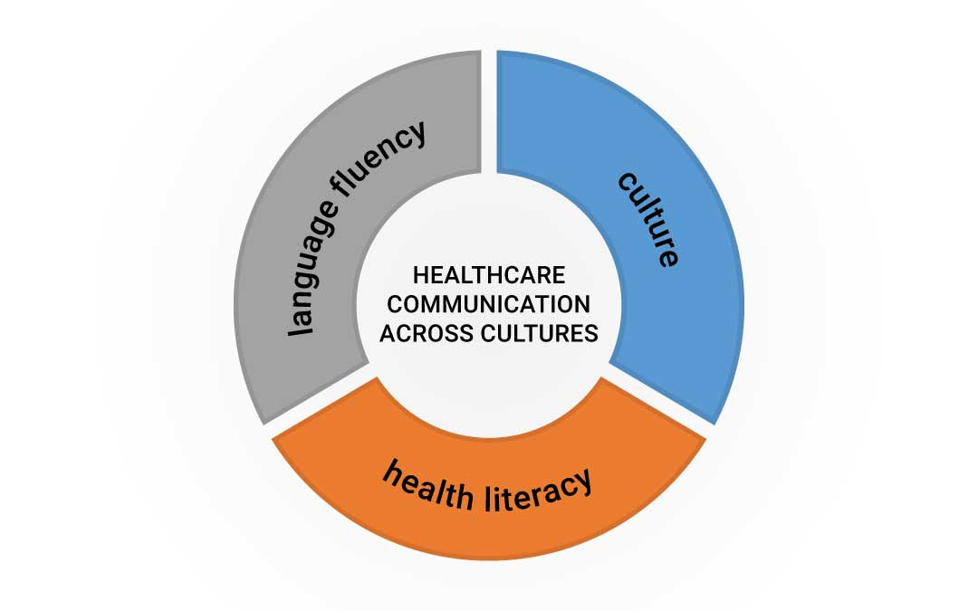 The 3 components of cross-cultural healthcare communication CAL