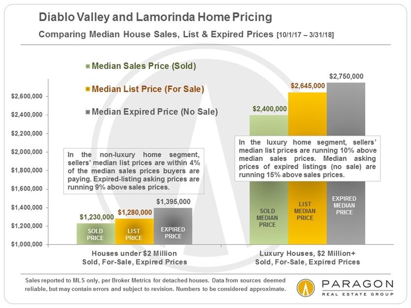 Diablo Valley  Lamorinda Real Estate Market Report Callista - real estate market analysis