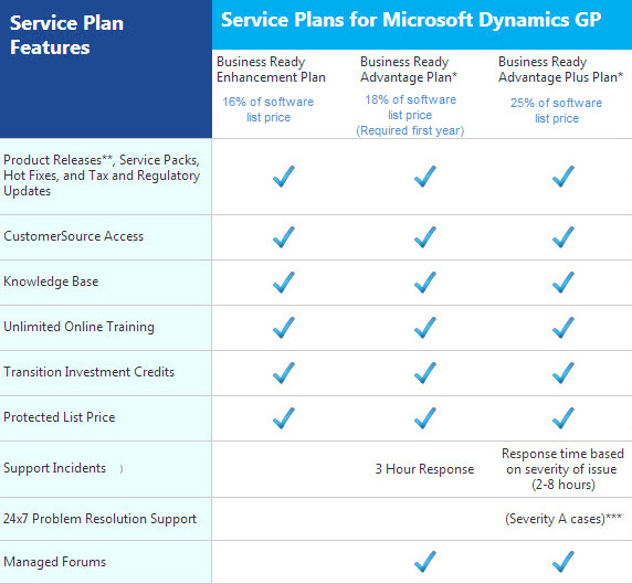 Microsoft Dynamics GP (Great Plains) Maintenance Fees/Cost