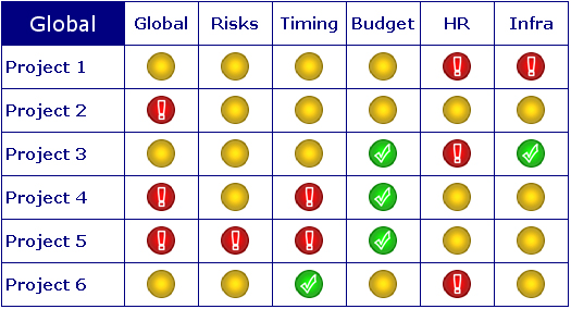 Project Management Dashboard \u2013 Excel with traffic lights » Maurice\u0027s