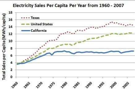 sales capita
