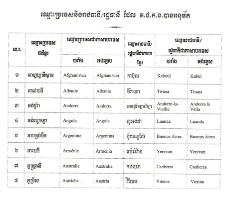 Country Name in Khmer