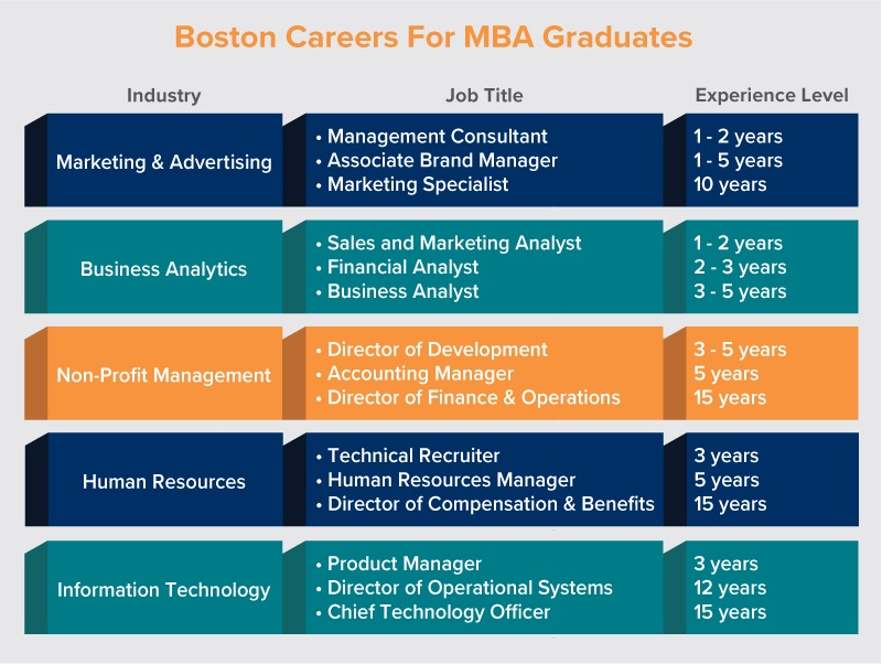 MBA Careers Jobs for MBA Graduates in Boston