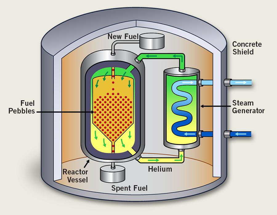 Cameco U101 Types Of Reactors