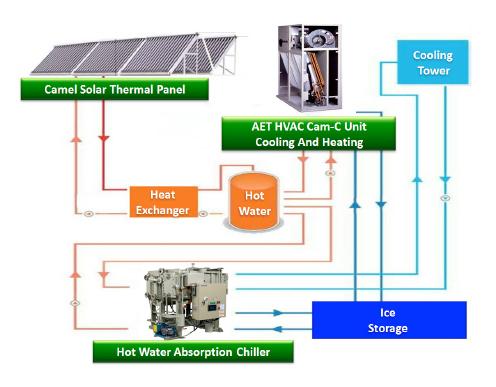 Solar Cooling - Camel Solar - solar thermal energy