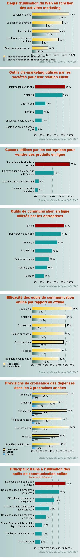 comment augmenter le taux de cv en ligne