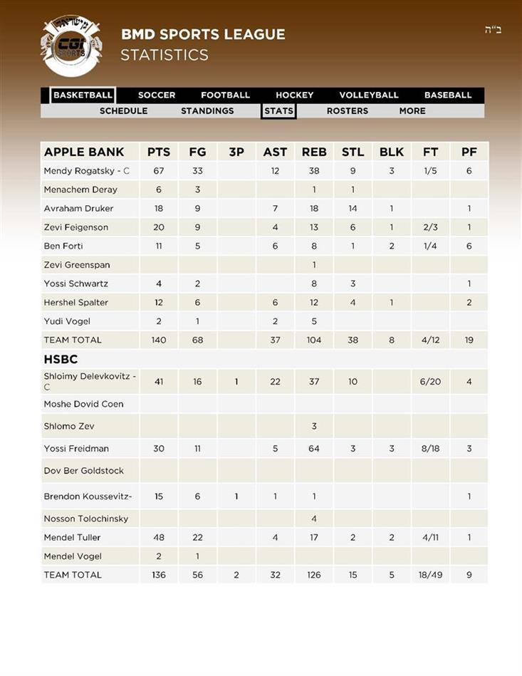 10Basketball 5APPLE BANK - 6HSBC Stats 28 AV