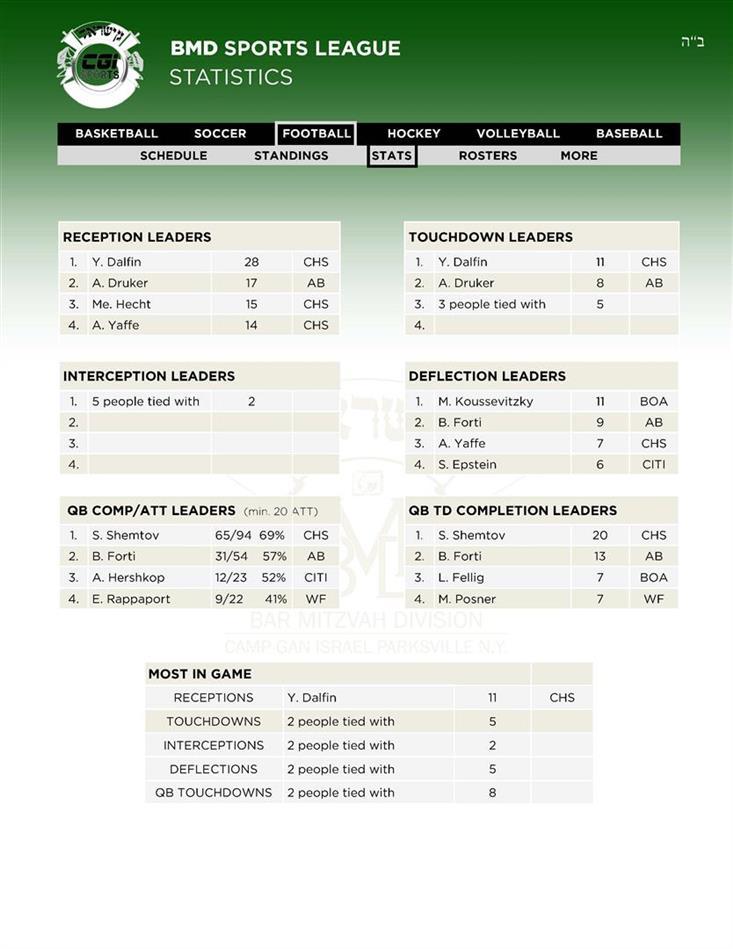 15Leaders Football Stats 28 AV