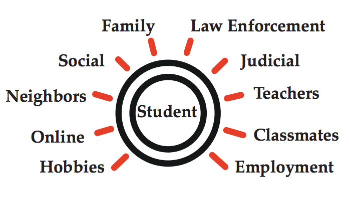 threat assessment in schools guide graph - Campus Safety