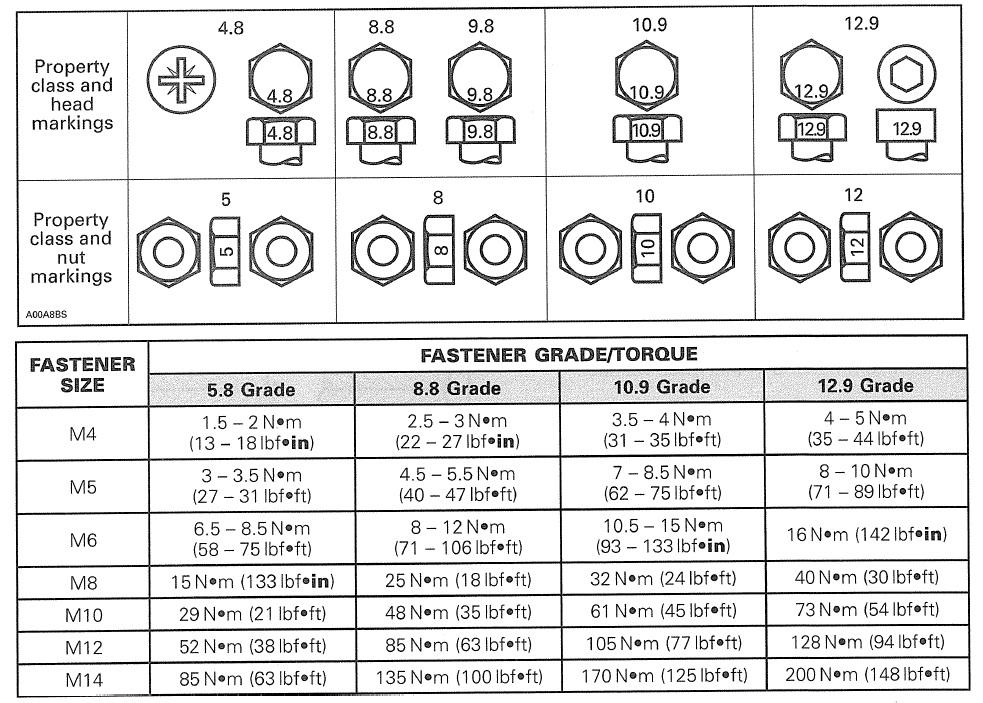 Front Lower A arm Torque Setting??? 2012, 1000xt - Can-Am ATV Forum - bolt torque chart