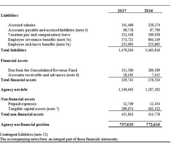 Financial statements - Canadaca