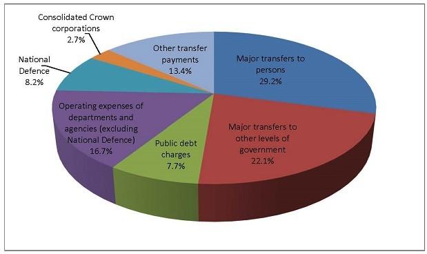 Handout 4 \u2013 Federal revenues and expenditures - Canadaca