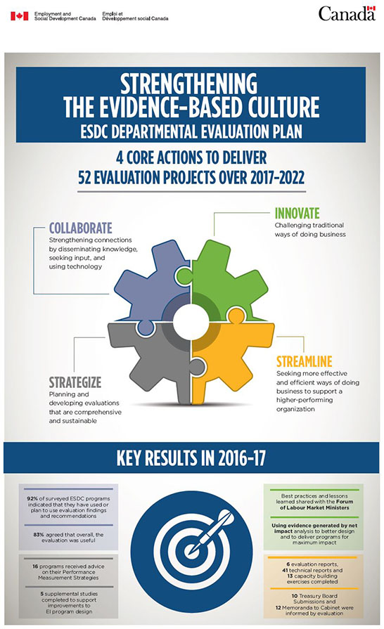 Infographic - Departmental Evaluation Plan Fiscal year 2017 to 2018