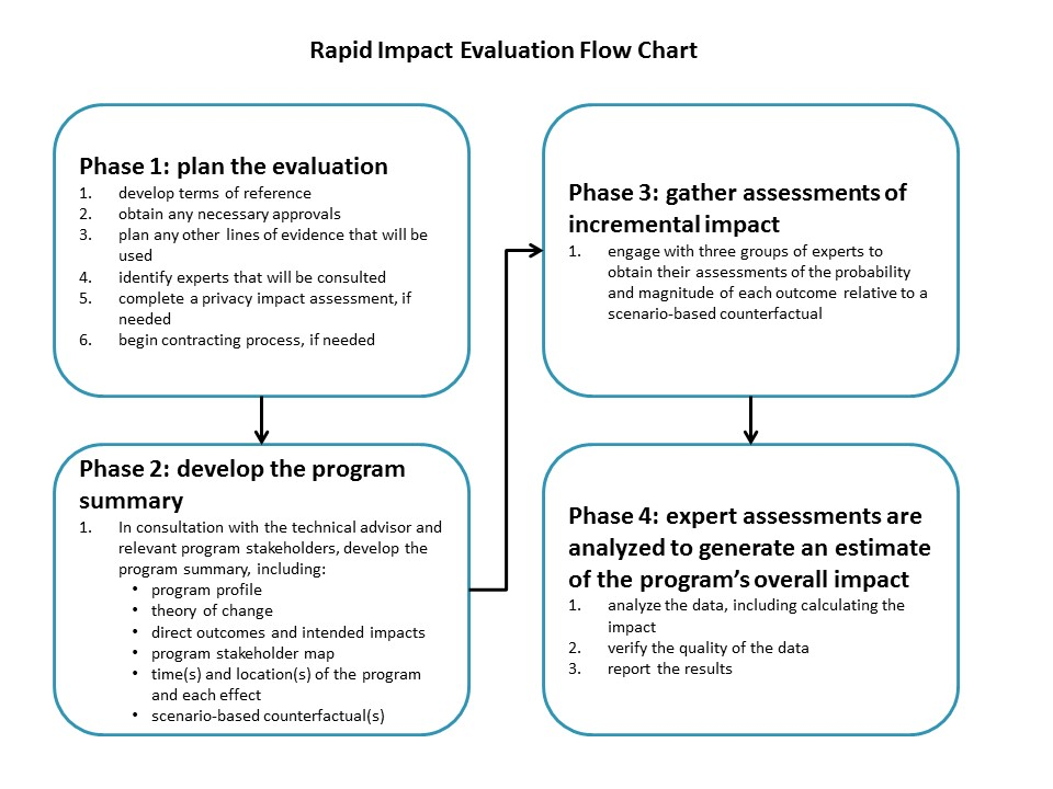 Guide to Rapid Impact Evaluation - Canadaca