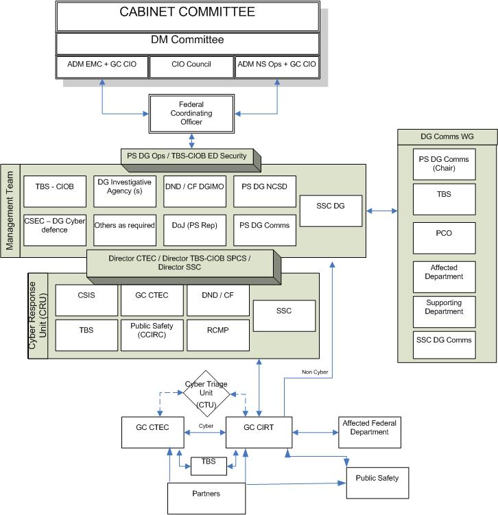GC Information Technology Incident Management Plan - Canadaca