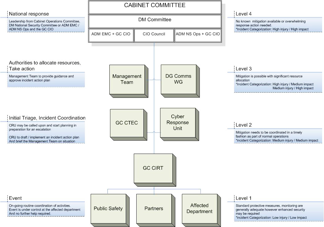 GC Information Technology Incident Management Plan - Canadaca - incident action plan