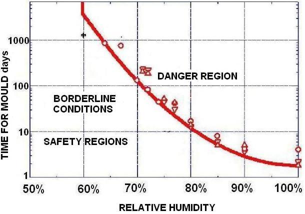 Incorrect relative humidity - Canadaca