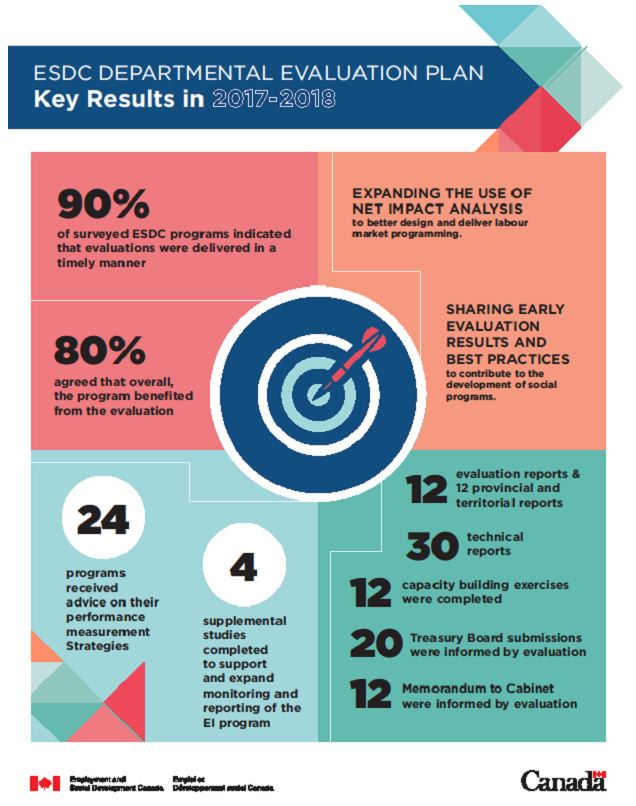 Infographic ESDC departmental evaluation plan key results in 2017