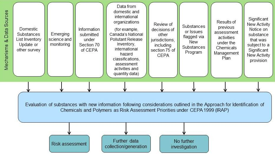 The identification of risk assessment priorities - Canadaca - risk assessment