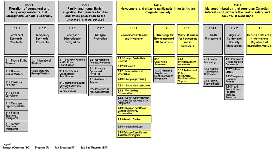 Internal Audit of the Control Framework over Grants and - sample audit program