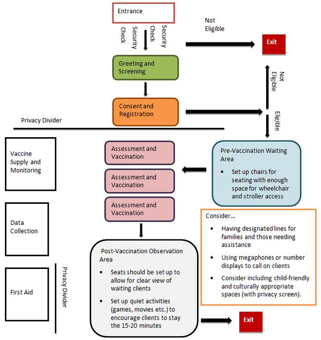 Vaccine annex Canadian Pandemic Influenza Preparedness Planning