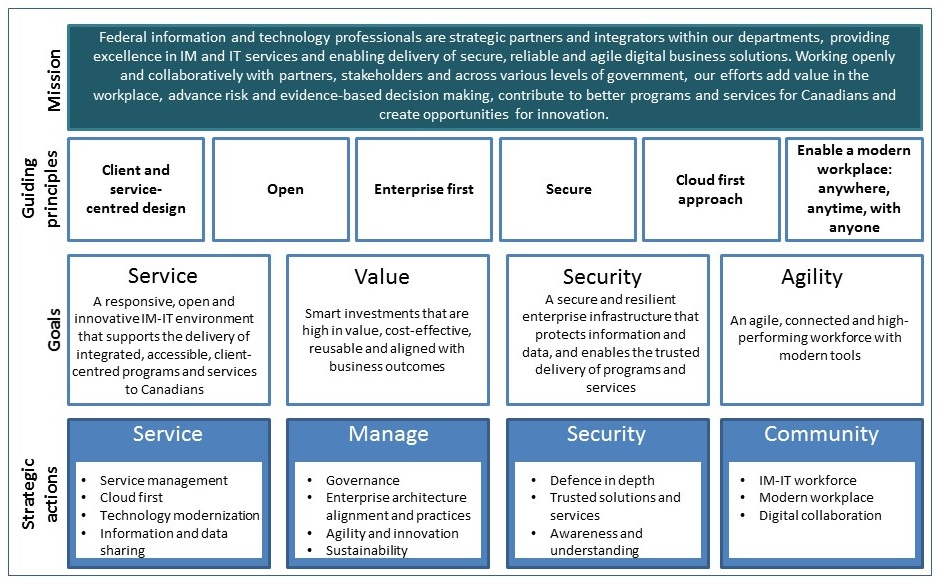 Government of Canada Strategic Plan for Information Management and - how to make strategic planning implementation work