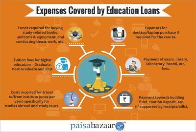 4 questions before filing an application for an education loan for MBA