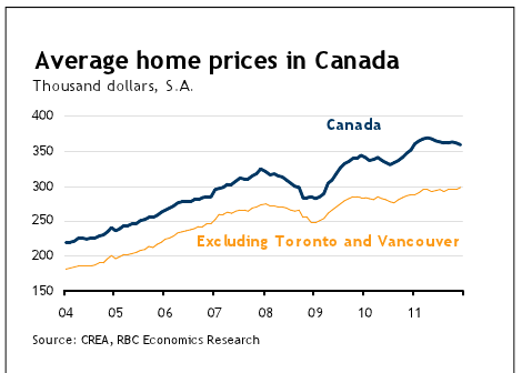 average-house-prices-canada-chart