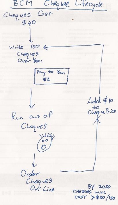 Cheque Ordering Flowchart
