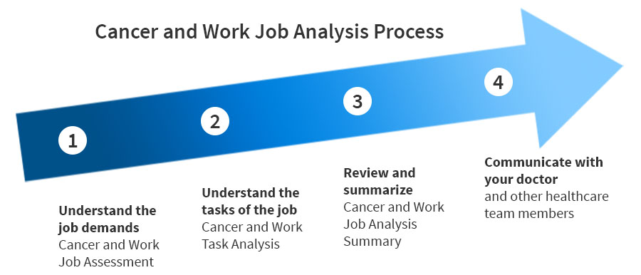 Cancer and Work Job Analysis tool Cancer and Work - job analysis