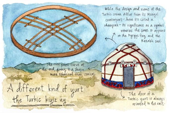 Turkic yurt