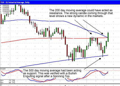 FREE NEWSLETTER - STOCK MARKET CHART - A CANDLESTICK SIGNAL MAP