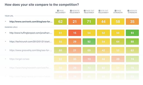 SEO Competitor Analysis Tool Pulls Data From All Your Favorite Tools